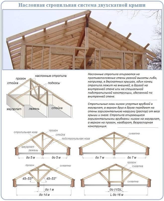 Какую схему стропильной системы двухскатной крыши выбрать – особенности конструкции
