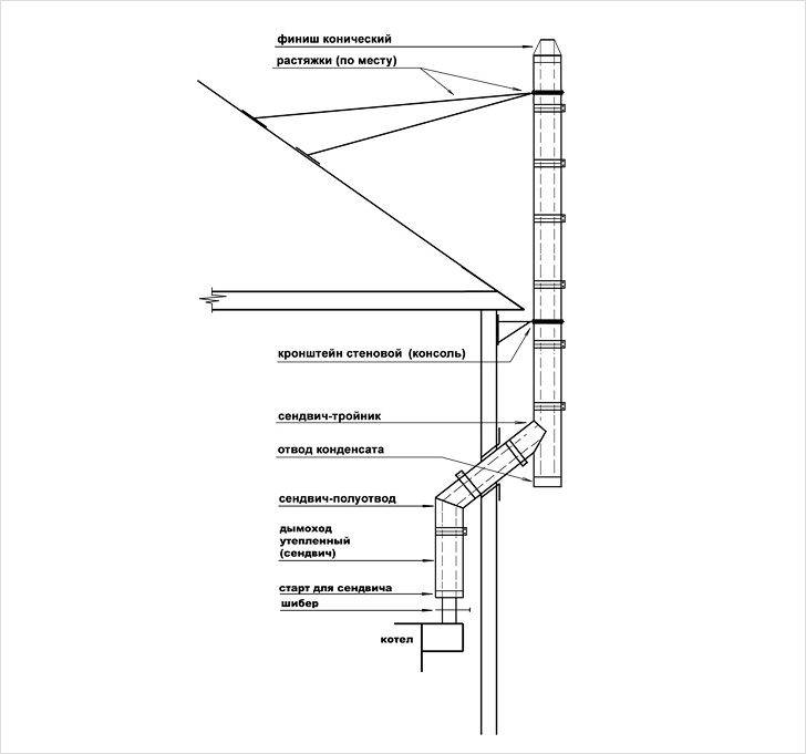 Монтаж дымохода через стену: как вывести на улицу