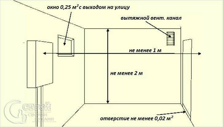 Размеры окна в котельной – все о газоснабжении