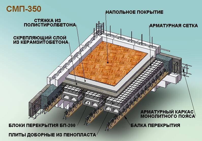 Несущий профнастил для перекрытий, возможные варианты перекрытий: монолитное, межэтажное, бетонное перекрытие по профлисту, инструкции на фото и видео