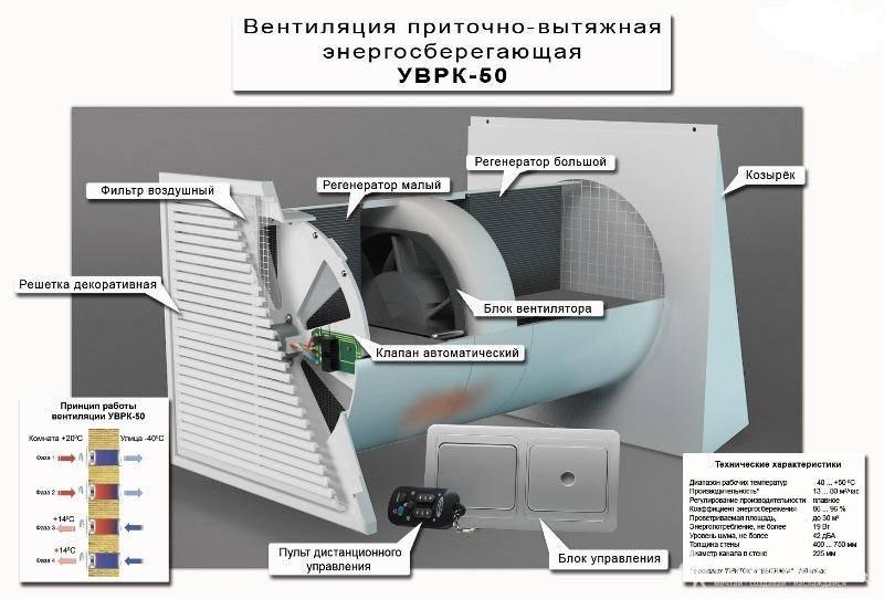 Приточно-вытяжные установки со встроенным охлаждением