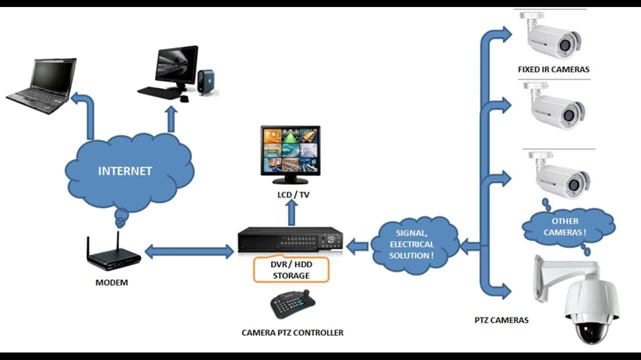 Как настроить систему видеонаблюдения: руководство для чайников