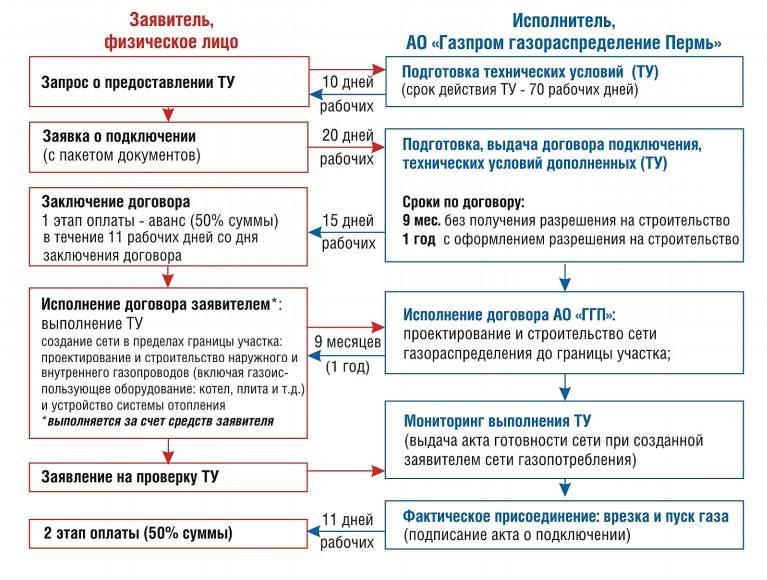 Закон 1314 о подключении газа - искра газ
