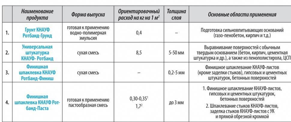 Расход шпатлевки на 1 м2 стены (125 фото): нормы расхода для и разных поверхностей на метр