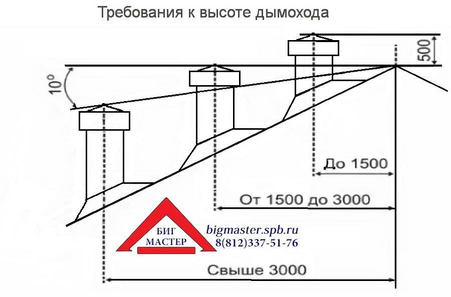 Высота вентиляционной трубы над крышей снип - строительный журнал