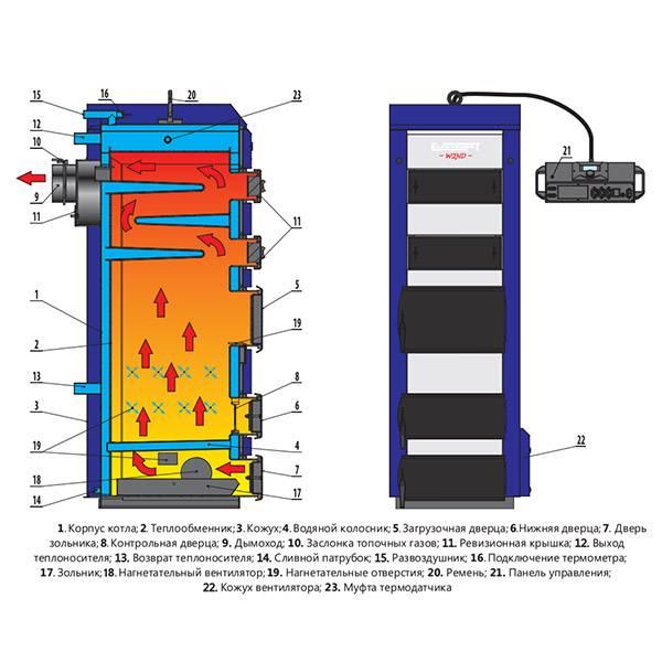 Топ-9 лучших твердотопливных котлов длительного горения с водяным контуром: рейтинг 2020-2021 года, технические характеристики и отличительные особенности устройств