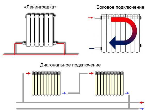 Дешевый и эффективный вариант отопления — однотрубная система
