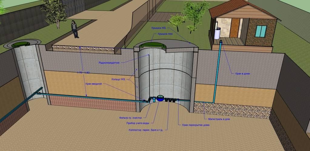 Водопровод в частном доме своими руками – схема и монтаж правильного водопровода