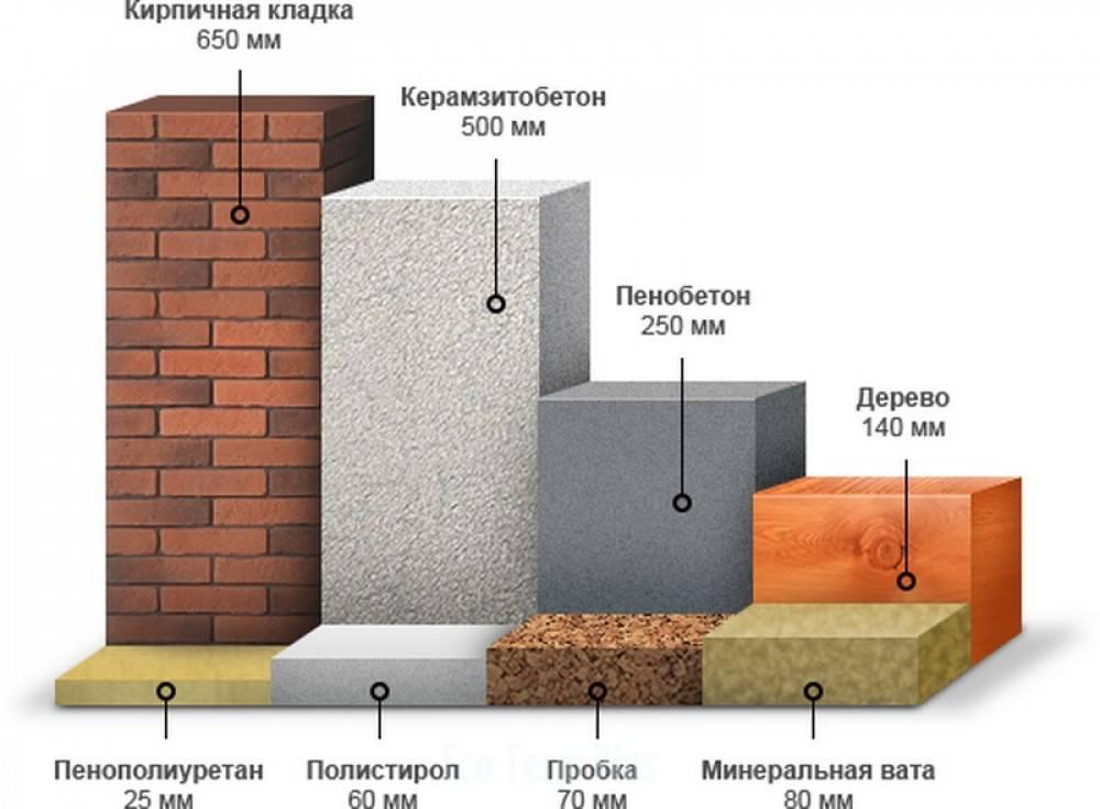 Калькулятор расчета материалов для утепления стены пеноплэксом - дом-строй