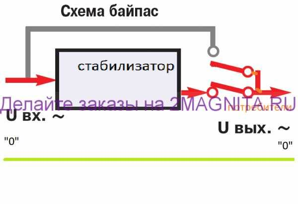 Байпас электрический pvsservice.ru