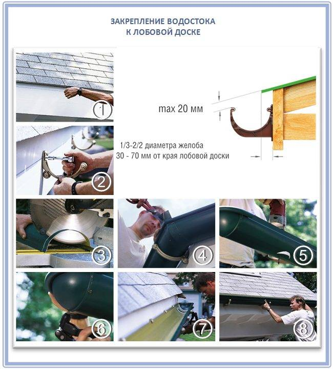 Как установить водостоки, если крыша уже покрыта