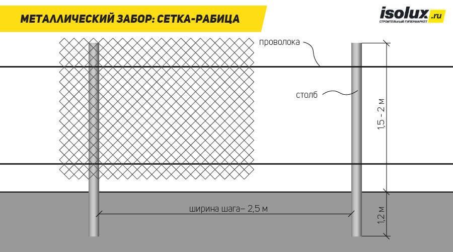 Как сделать забор на даче из сетки рабицы своими руками без сварки: фото + видео