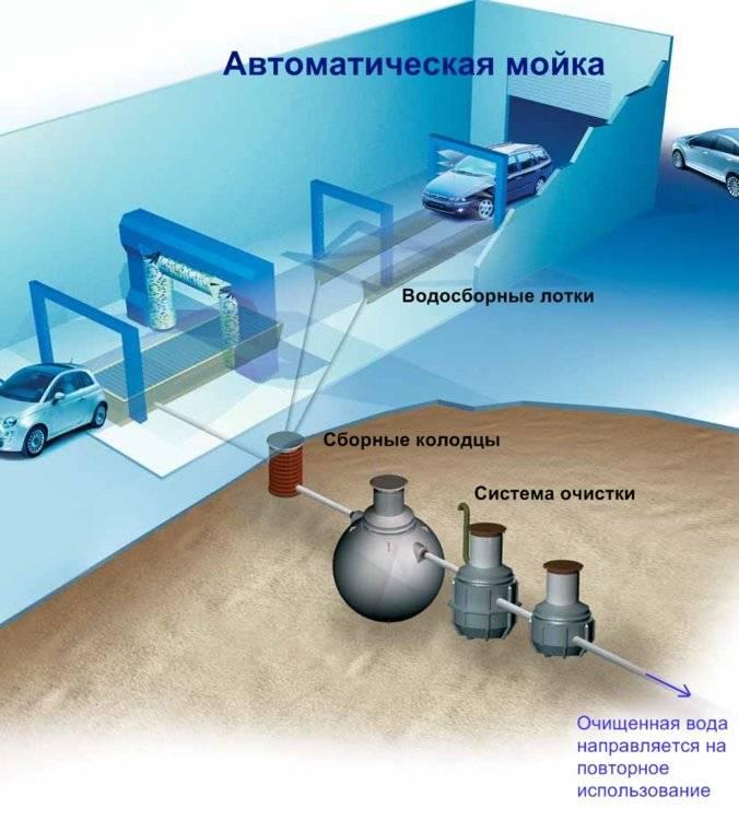 Сооружения ливневой канализации: система очистки, схема очистных