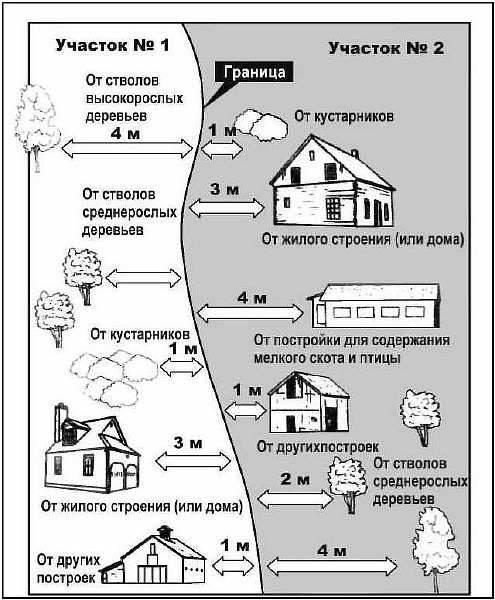 На каком расстоянии от забора строить баню: нормы снип