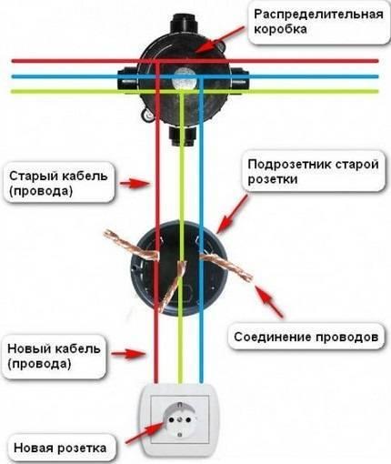 Как правильно соединить провода в распределительной коробке