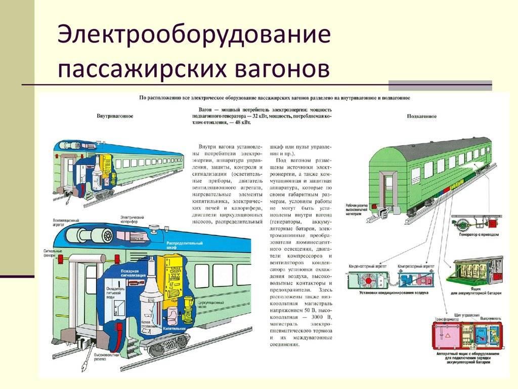 Системы кондиционирования в поездах