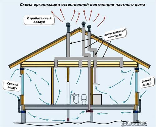 Устройство вентиляции в каркасном доме своими руками