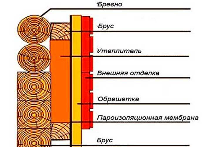 Особенности наружного утепления дома из дерева