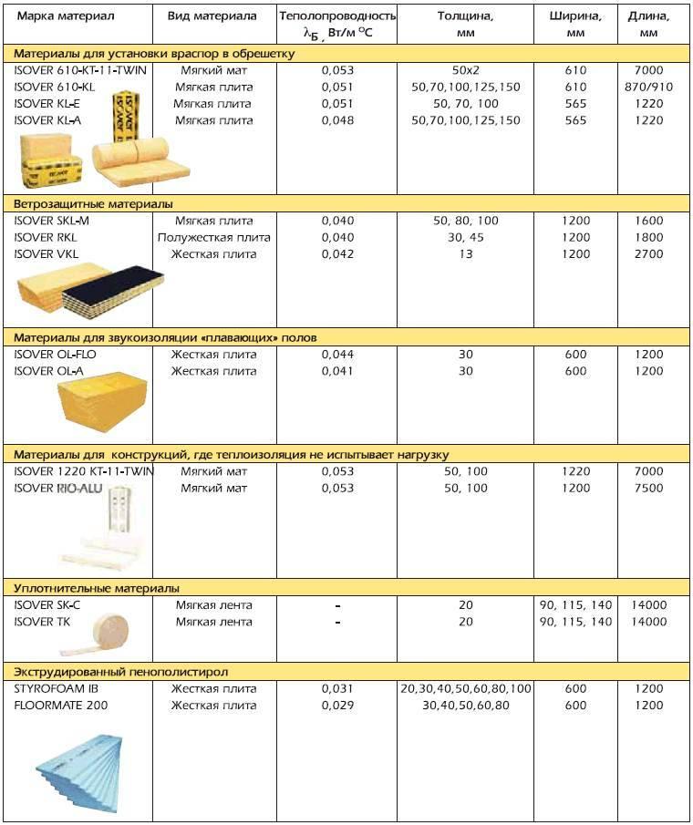 Минеральная вата на синтетическом связующем: характеристики, свойства, марки и виды