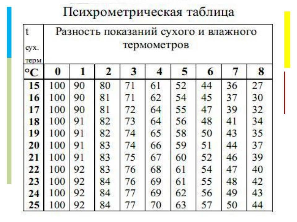 Расчет влажности воздуха по давлению и температуре