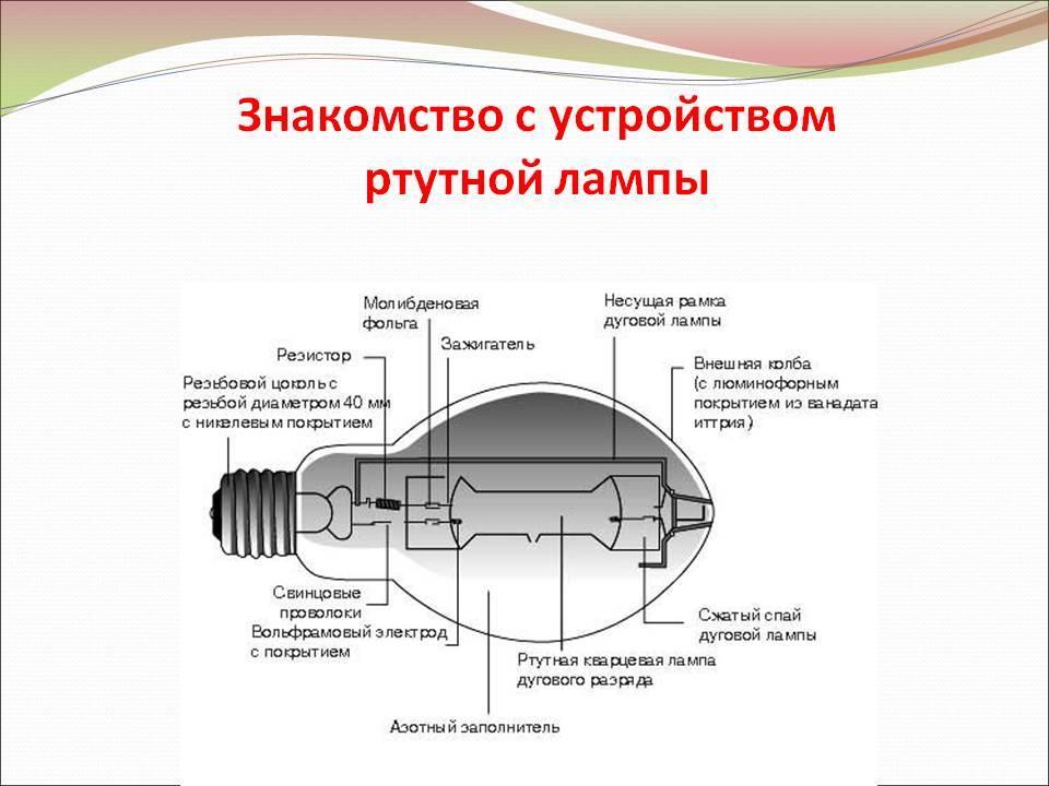Лампы накаливания: виды и основные характеристики.