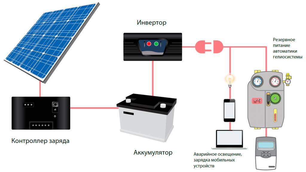 Обеспечение бесперебойного электроснабжения для различных категорий объектов, организация системы для частного дома