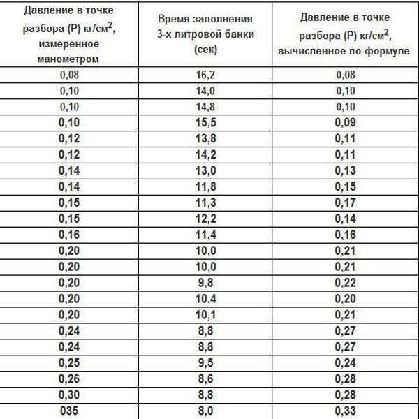 Калькуляторы расчета объема гидроаккумулятора - с пояснениями