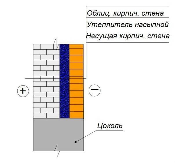 Расчет кирпича на цоколь: почему надо рассчитать количество материала перед строительством, как посчитать, сколько нужно (метод по площади и с применением объема)