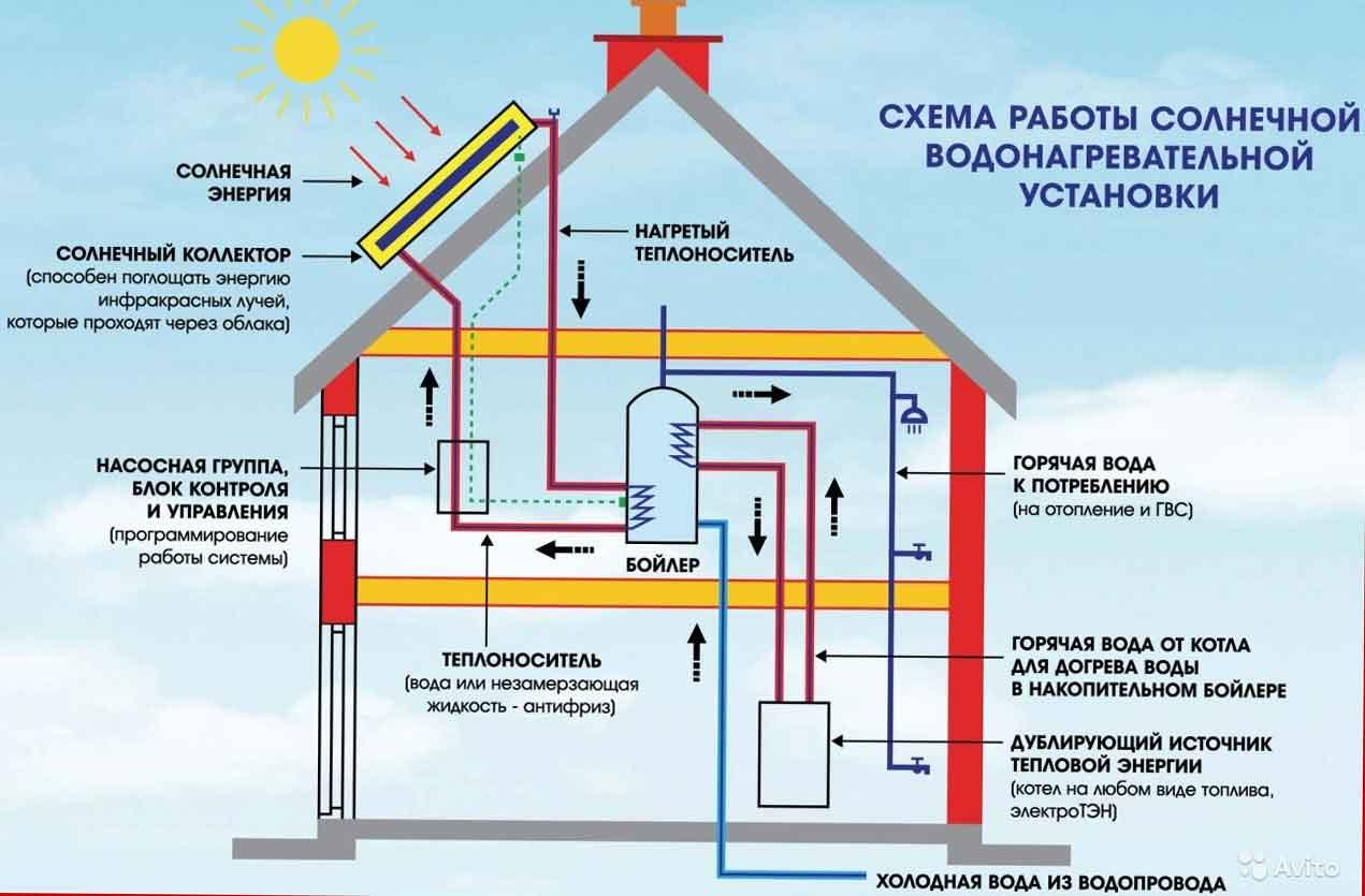 Порядок проектирования отопления в частных домах