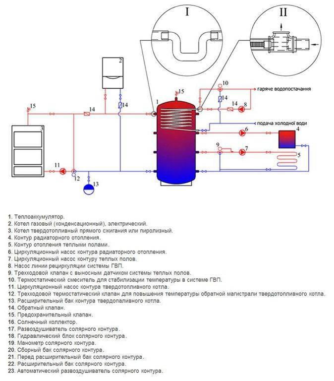 Тепловой аккумулятор для отопления