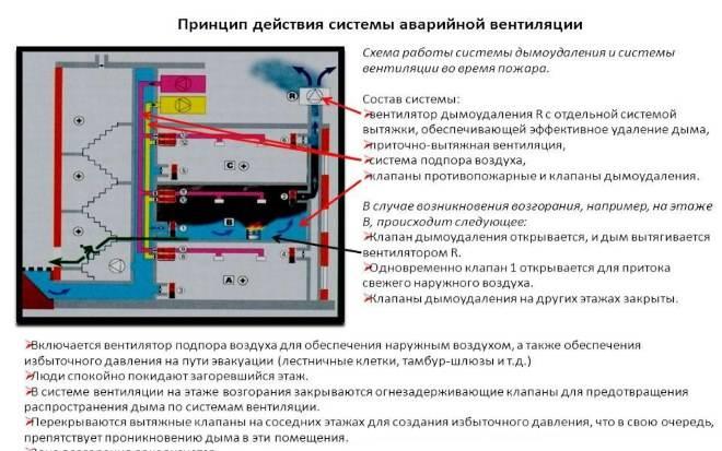 Противодымные системы вентиляции - особенности, виды и характеристики противодымных систем вентиляции