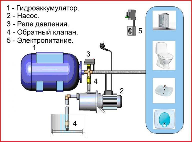 Регулировка реле давления на насосной станции - порядок настройки