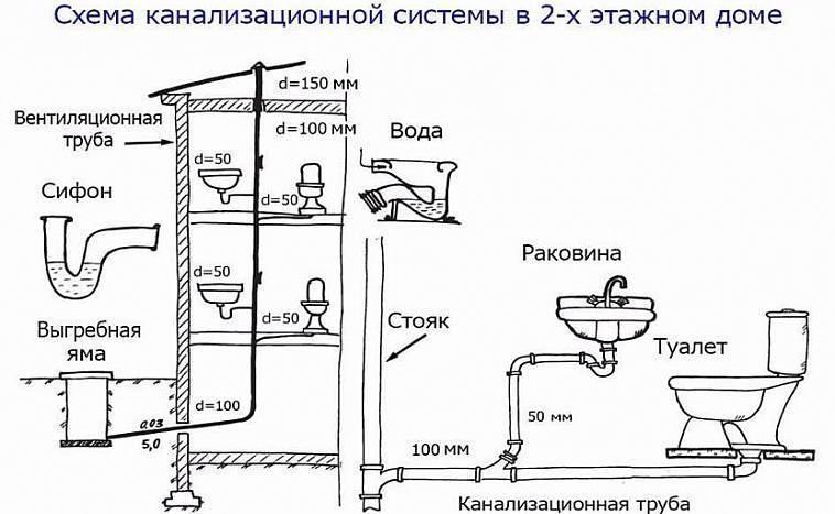 Назначение воздуховодов в системе вентиляции, принципы работы, разновидность воздуховодов, круглые воздуховоды, овальные воздуховоды, прямоугольные воздуховоды