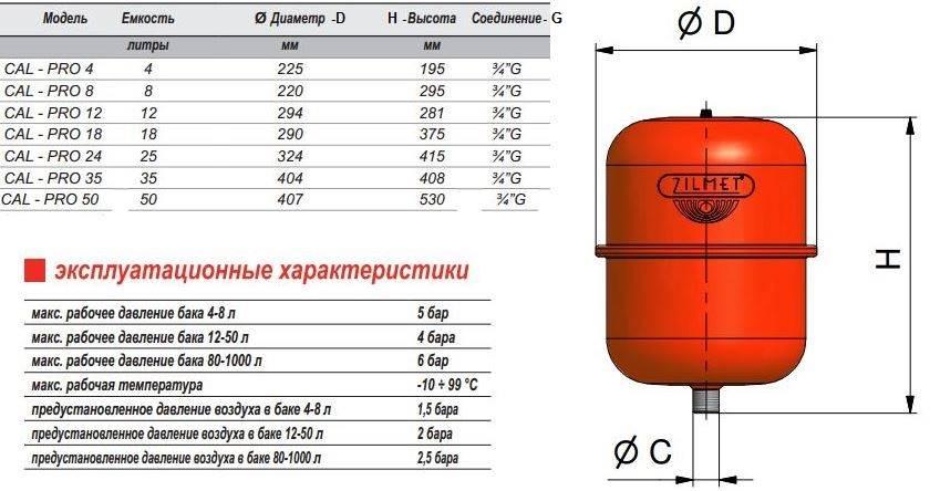 Как рассчитать объем расширительного бака для системы отопления?