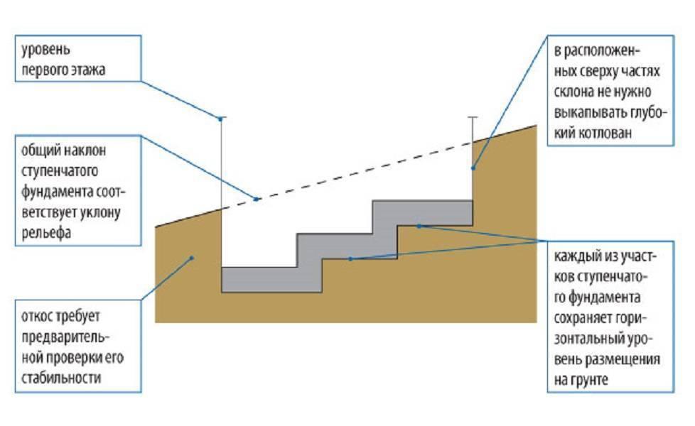 Ленточный фундамент на склоне: особенности возведения