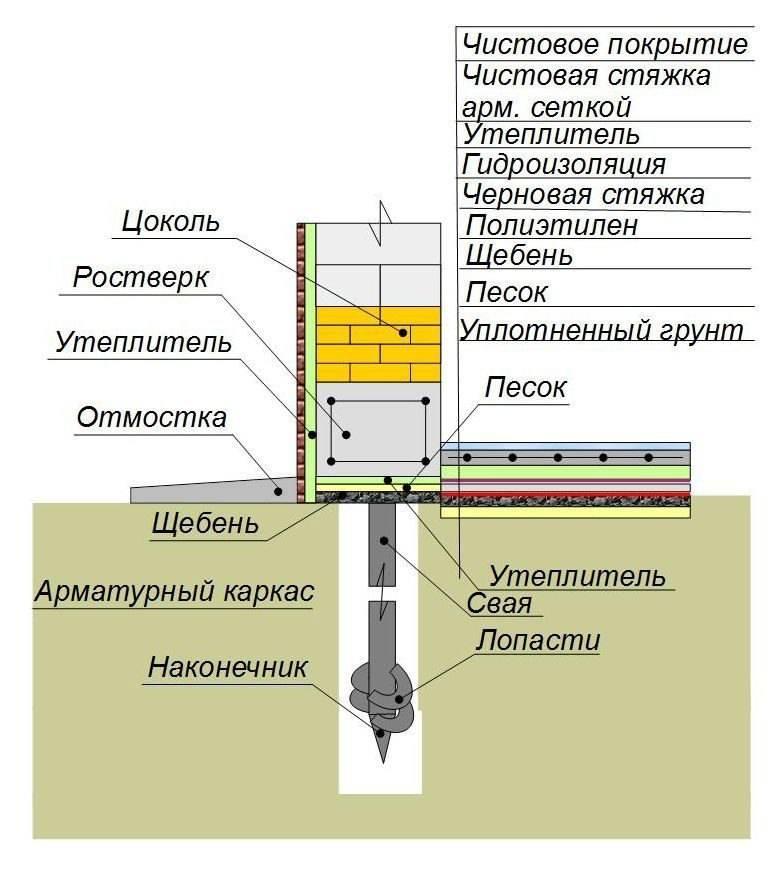 Утепление свайного фундамента: делаем по инструкции утепление свайно винтового фундамента