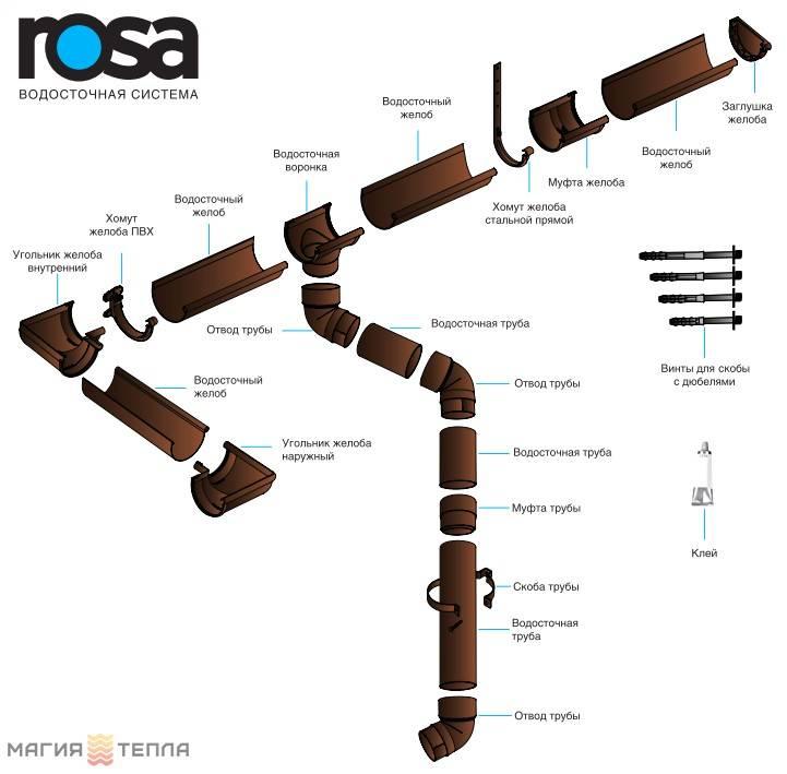 Водосточный желоб (36 фото): размеры пластикового и оцинкованного водостоков, крепление и монтаж системы