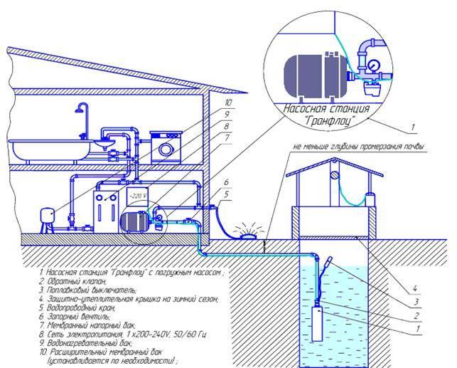 Как выбрать насосную станцию для дома — подробная инструкция