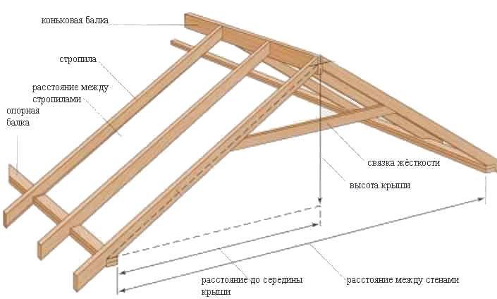 Как смастерить двускатную крышу без помощи профессионалов?