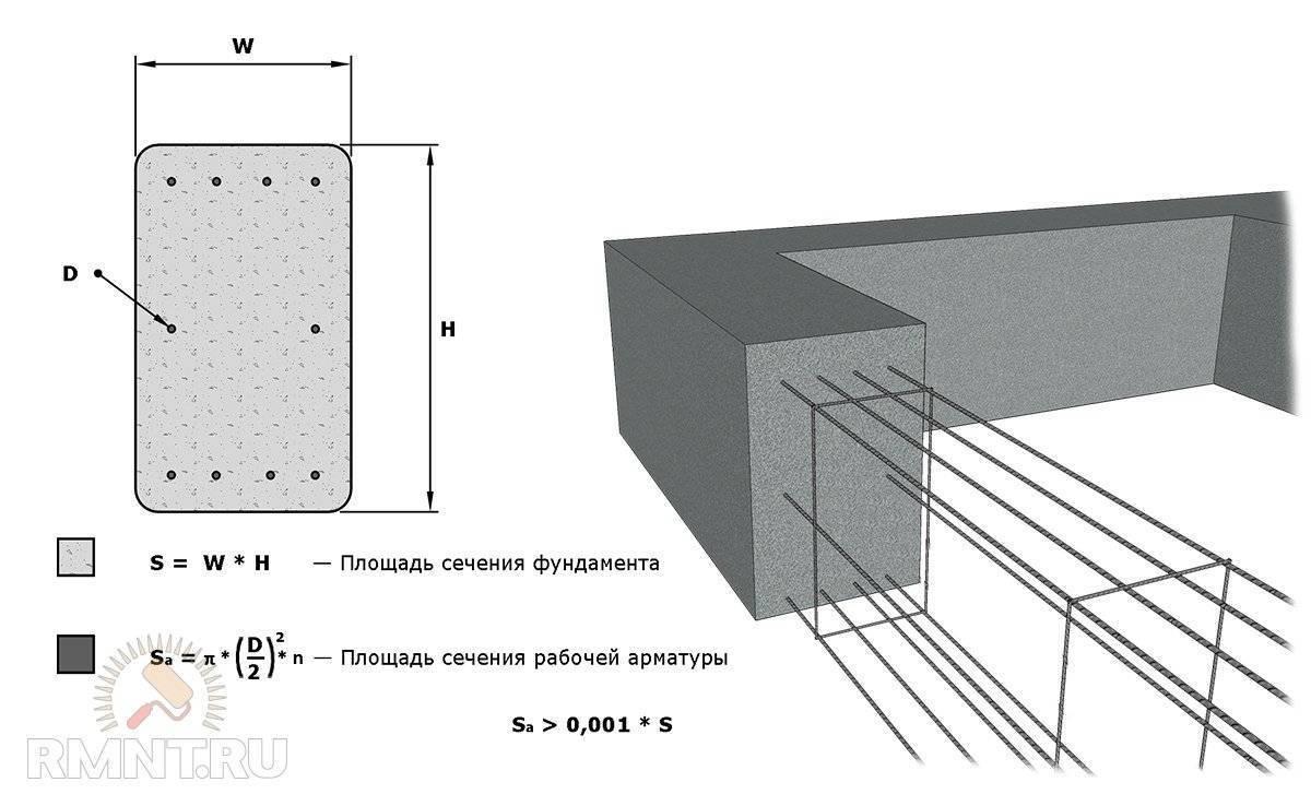 Расчет арматуры для ленточного фундамента – простая арифметика + видео