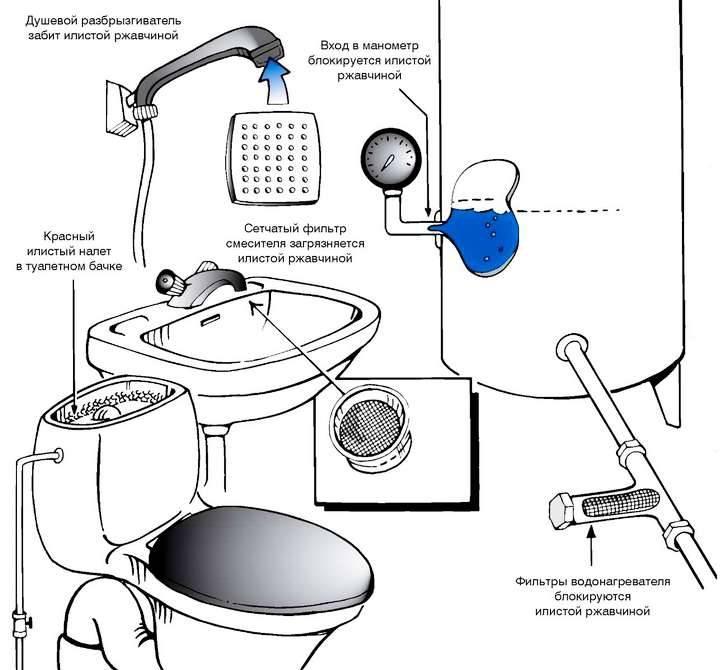 Что делать если вода из скважины пахнет сероводородом