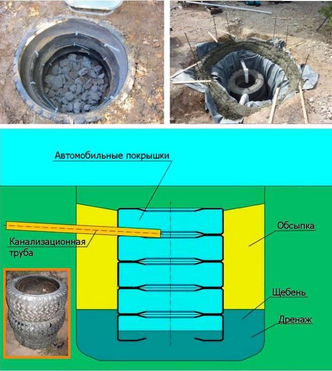 Делаем выгребную яму без откачки своими руками – пошаговая инструкция