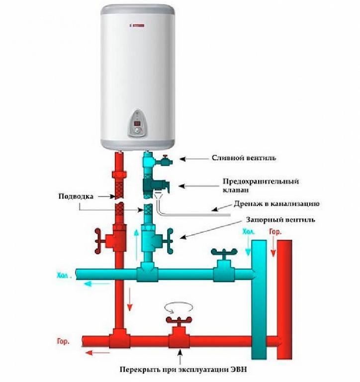 Как правильно пользоваться водонагревателем