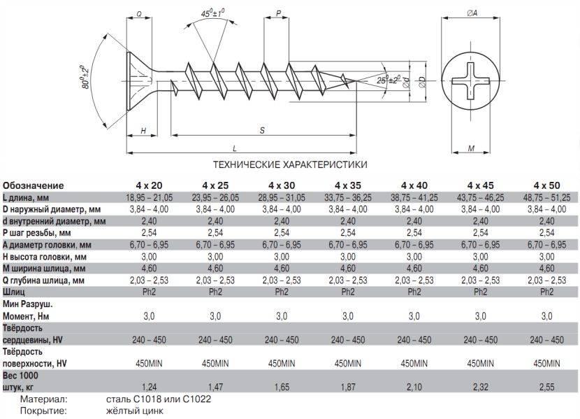 Саморезы по металлу - информация и особенности