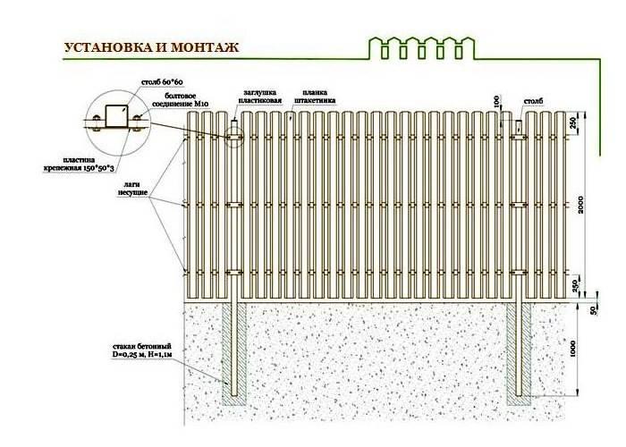 Забор из деревянного штакетника своими руками: фото, цена, установка на даче и чертежи