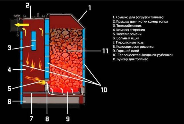 Двухконтурный котел на твердом топливе длительного горения: полный обзор