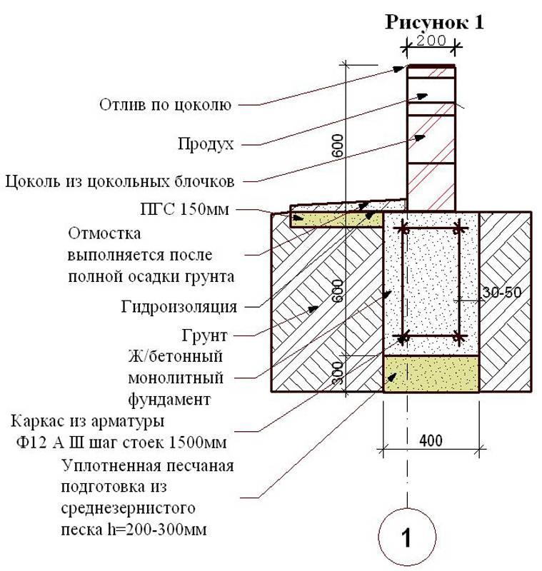 Зачем нужен цоколь из кирпича на фундамент? - о строительстве и ремонте простыми словами