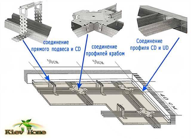Каркас потолка из профиля под гипсокартон: схемы и монтаж