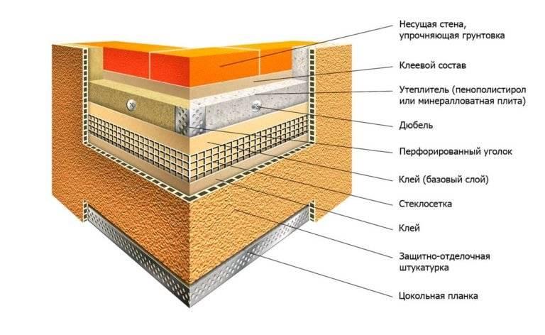 Технология нанесения штукатурки по утеплителю фасада, особенности выбора