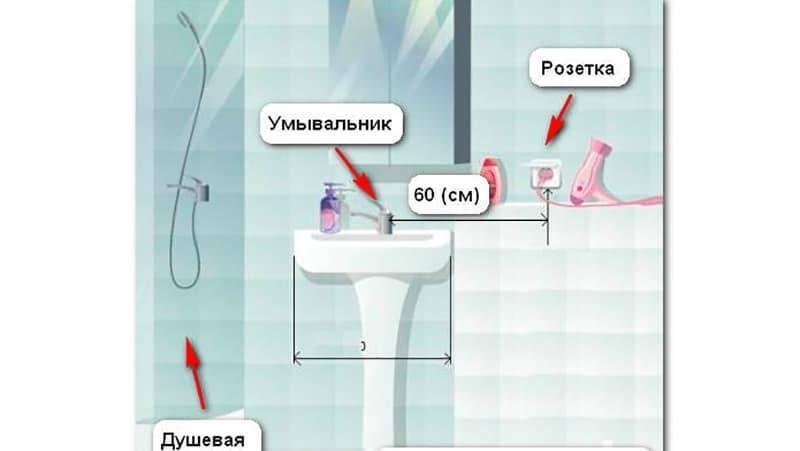 Установка розеток в ванной комнате